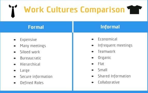 Work Cultures Comparison