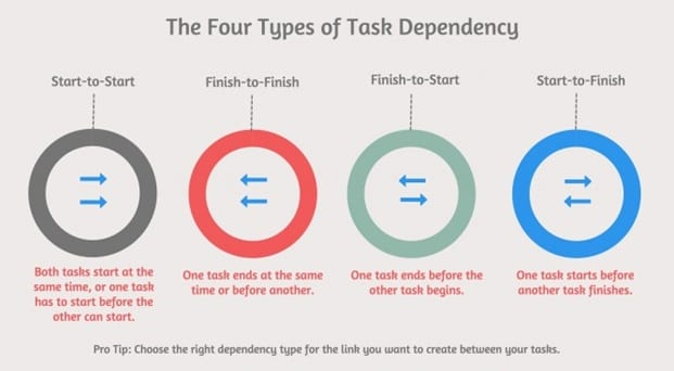 How You Manage Task Dependencies