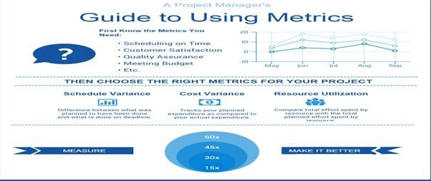 Guide to Using Metrics