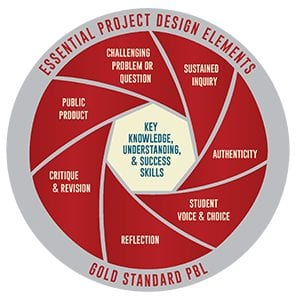 Essential Project Design